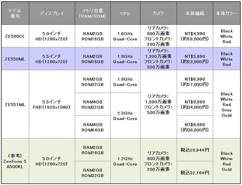 ASUS「ZenFone 2」各モデル毎の...