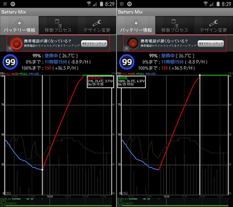 Galaxy S6 edgeの急速充電とワイヤレス充電