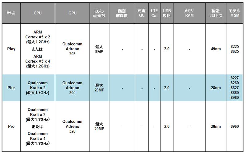 Qualcomm Snapdragon S4シリーズの仕様一覧