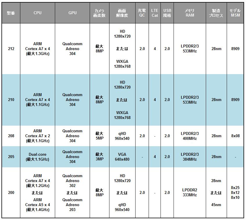 Qualcomm Snapdragon 200シリーズの仕様一覧