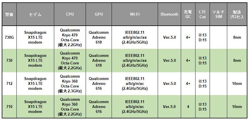 Qualcomm Snapdragon 700モバイルプラットフォームシリーズの早見表
