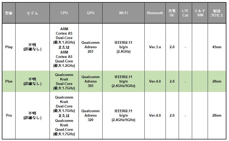 Qualcomm Snapdragon S4モバイルプラットフォームシリーズの早見表