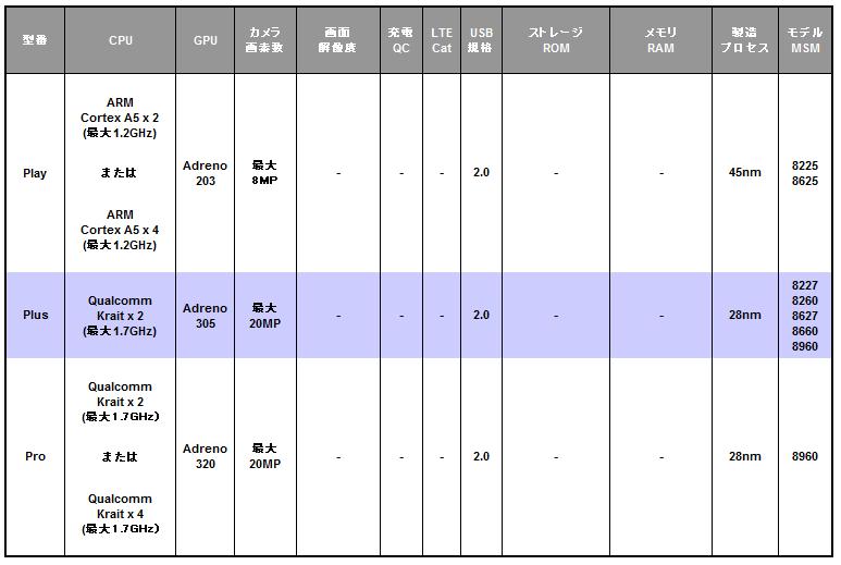 Qualcomm Snapdragon S4 シリーズ