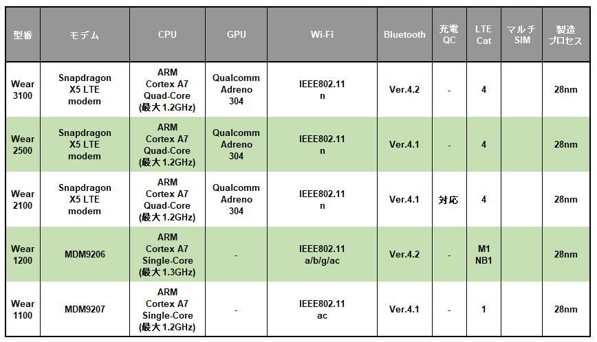 Qualcomm Snapdragon Wearシリーズの早見表