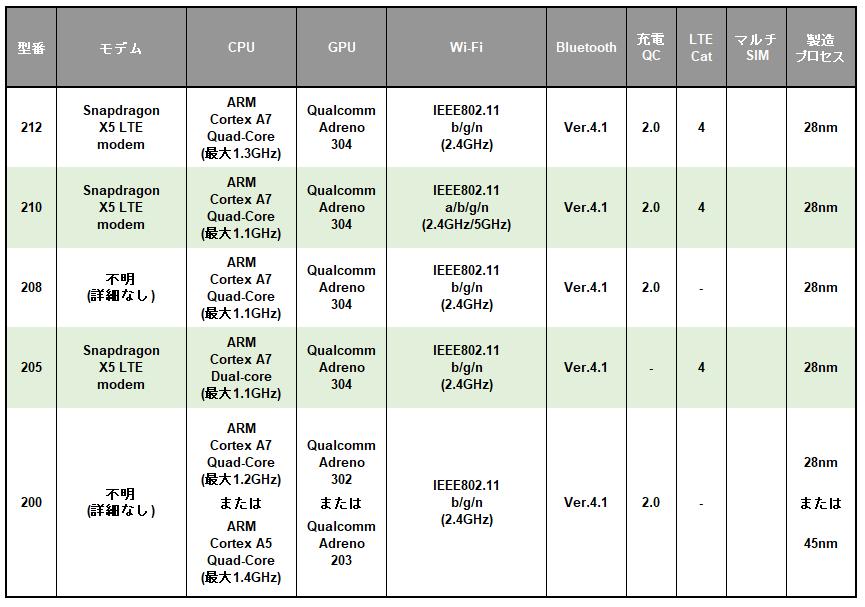 Qualcomm Snapdragon 200モバイルプラットフォームシリーズの早見表