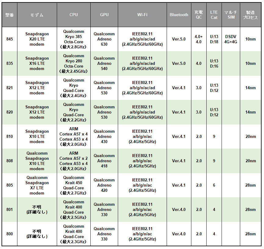 Qualcomm Snapdragon 800モバイルプラットフォームシリーズの早見表