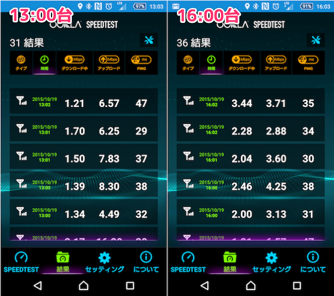 U-mobile LTE使い放題プランのスピード測定結果