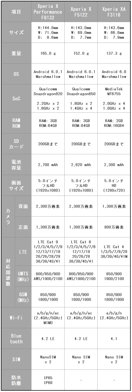 ExpansysにXperia Xシリーズ3機種が間もなく入荷