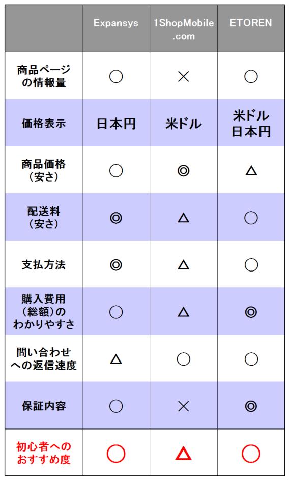 日本語で問い合わせが可能なガジェットショップ