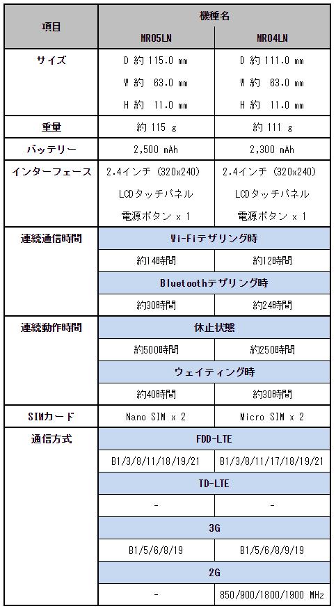 NEC Aterm MR05LNとMR04LNの比較表