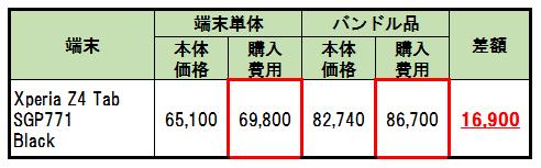ヘッドホンセットの購入費用検証