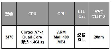 Samsung Exynos 3 Quadシリーズの一覧表