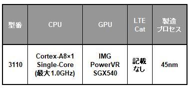 Samsung Exynos 3 Singleシリーズの一覧表