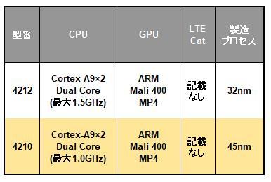 Samsung Exynos 4 Dualシリーズの一覧表