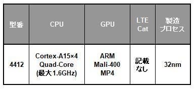 Samsung Exynos 4 Quadシリーズの一覧表