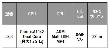 Samsung Exynos 5 Dualシリーズの一覧表