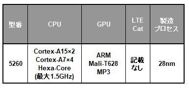 Samsung Exynos 5 Hexaシリーズの一覧表
