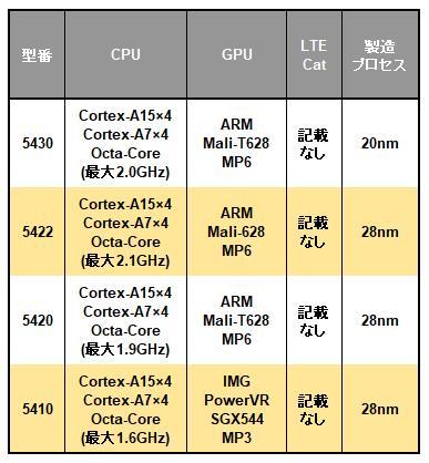 Samsung Exynos 5 Octaシリーズの一覧表