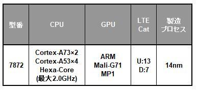 Samsung Exynos 5シリーズの一覧表