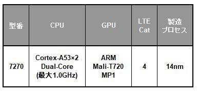 Samsung Exynos 7 Dualシリーズの一覧表
