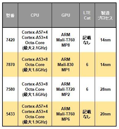 Samsung Exynos 7 Octaシリーズの一覧表