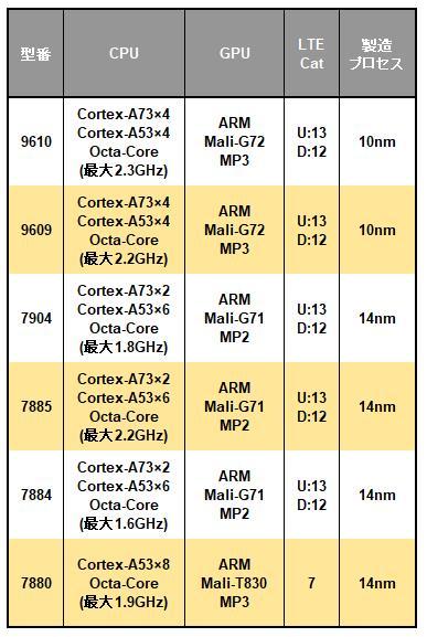Samsung Exynos 7シリーズの一覧表