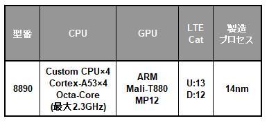 Samsung Exynos 8 Octaシリーズの一覧表