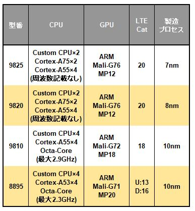 Samsung Exynos 9シリーズの一覧表